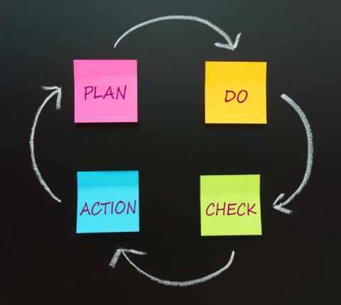 Agile HR PDCA Zyklus